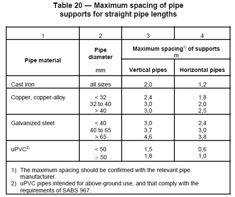 Iopsa The Difference Between Ug And Sv Pipes And Fittings